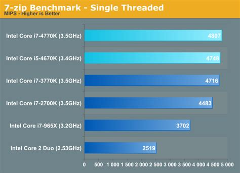 CPU Performance: Five Generations of Intel CPUs Compared