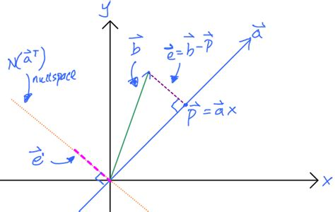 linear algebra - Is the perpendicular vector in a