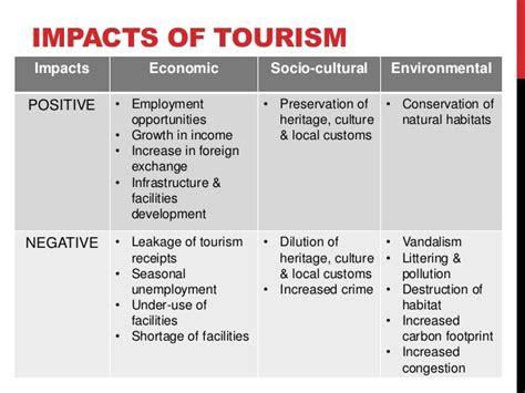 The different site tourism locations throughout the whole